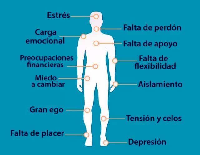 Cargas emocionales y cuerpo